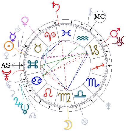 Olivier astrology