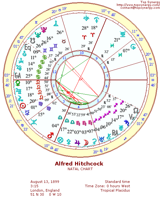 The Best American Poetry: Astrological Profiles