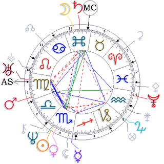 Keats astrology