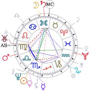 Keats astrology